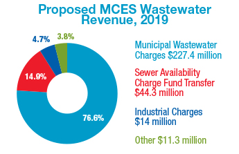 2016 wastewater revenue sources