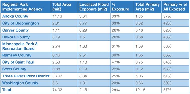 This table breaks down the regional parks localized flood vulnerability by parks implementing agency. For each agency, total area (mi2), Localized Flood Exposure (mi2), %25 exposure, total primary area (mi2), and primary %25 of all exposed is included. the primary %25 of all exposed for the total of all the agencies is 57%25.