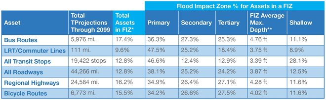 Transportation and Transit Potential Localized Flood Vulnerability by Flood Impact Zone