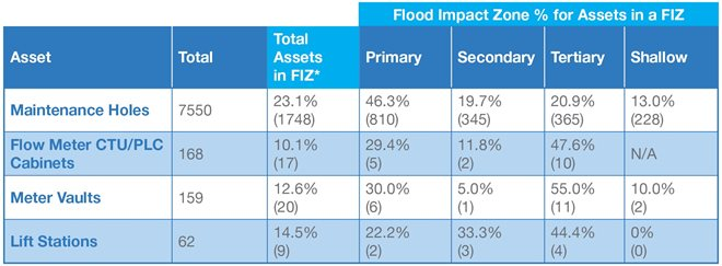 This table breaks down the wastewater system localized flood vulnerability by system assets of maintenance holes, flow meter CTU/PLC cabinaets, meter vaults, and lift stations.