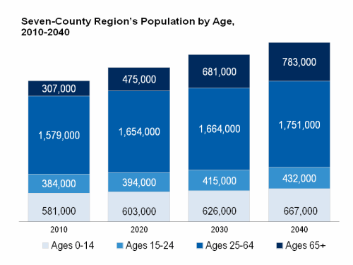 Seven-County Region's Population by Age, 2010-2040