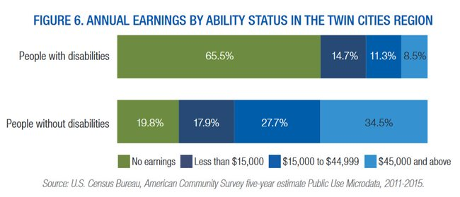 Graphic: annual earnings by ability status in the Twin Cities. See full MetroStat report (pdf).
