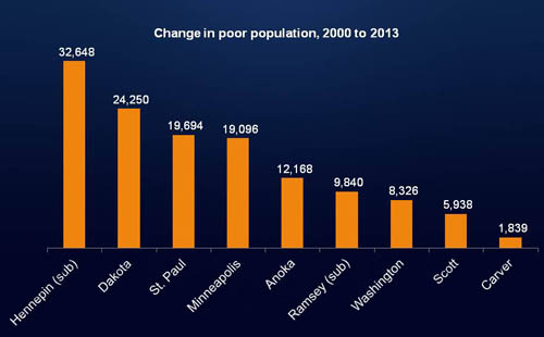 The number of people living in poverty rose fastest in suburban Hennepin County and Dakota County from 2000 to 2013.