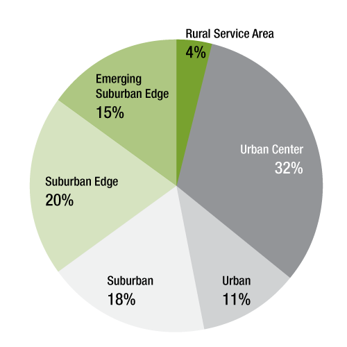 Growth by community designation. Urban Center is 32%25, followed by Suburban Edge at 20%25.