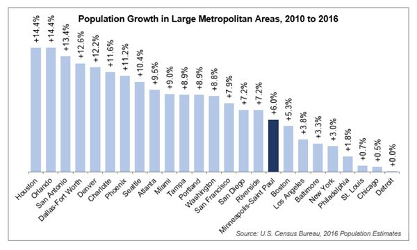 Population growth in large metro areas. Twin Cities is 17th with 6 percent growth.