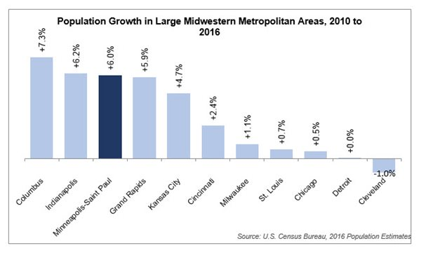 Population growth in 11 large midwestern Metro areas, 2010 - 2016;Twin Cities is third at 6 percent, after Columbus and Indianapolis at 6 percent.i