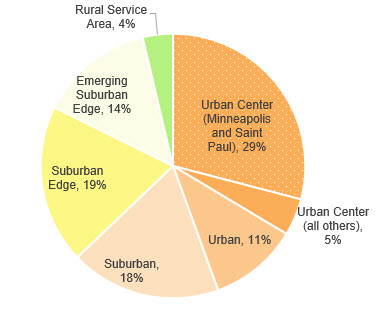 Growth by community designation: 29 percent is in the Urban Center; 19%25 is in the Suburban Edge;  18%25 is in Suburban; 14%25 is in the Emerging suburban edge, 11%25 in the Urban category, 5%25 is in the Urban Center (non Mpls / St. Paul); 4%25 is in the Rural Service Area.