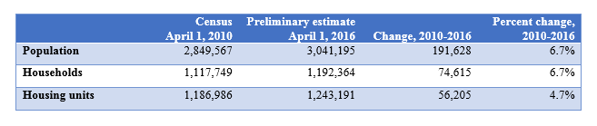 Census numbers for !0ril 2010 Population, Households and Housing Units compared with Met Council Preliminary Estimates for April 1, 2016.