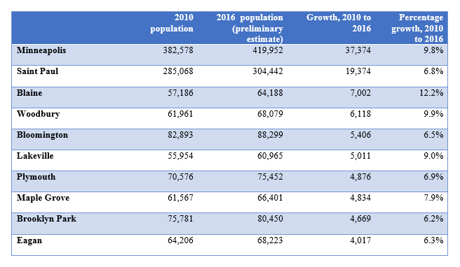 Twin Cities Communities that have added the most people since 2010: Minneapolis, St. Paul, Blaine, Woodbury, Bloomington, Lakeville, Plymouth, Maple Grove Brooklyn Park, Eagan.