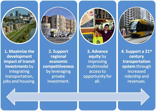 TOD goals: 1. Maximize the development impact of transit investments by integrating transportation, jobs and housing. 2 - Support regional economic competitiveness by leveraging private  investment.  3 - Advance equity by improving multimodal access to opportunity for all.  4 - Support a 21st century transportation system through increased ridership and revenues.