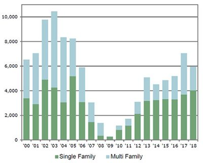 Chart showing a dip in units platted from 2007-2012.