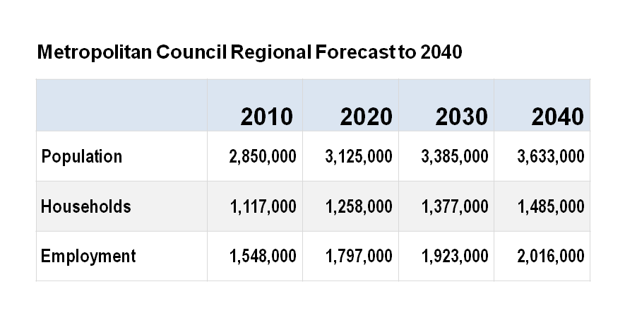 Met Council Regional Forecasts to 2040