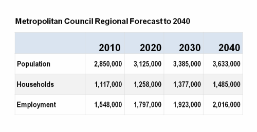 Met Council Regional Forecast to 2040
