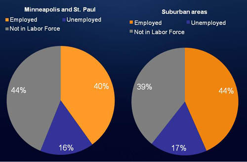 A majority of working-age people in poverty in both MSP cities and suburbs are working or actively looking for work.