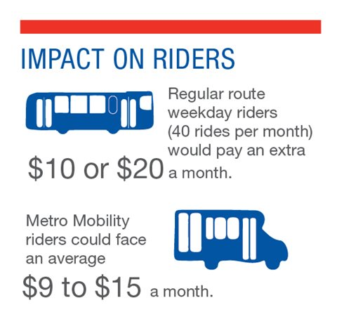 Impact on riders: regular route weekday riders (40 rides permonth would pay an extra $10-20 a month. Metro Mobility riders could face and average $9 to $15 a month.