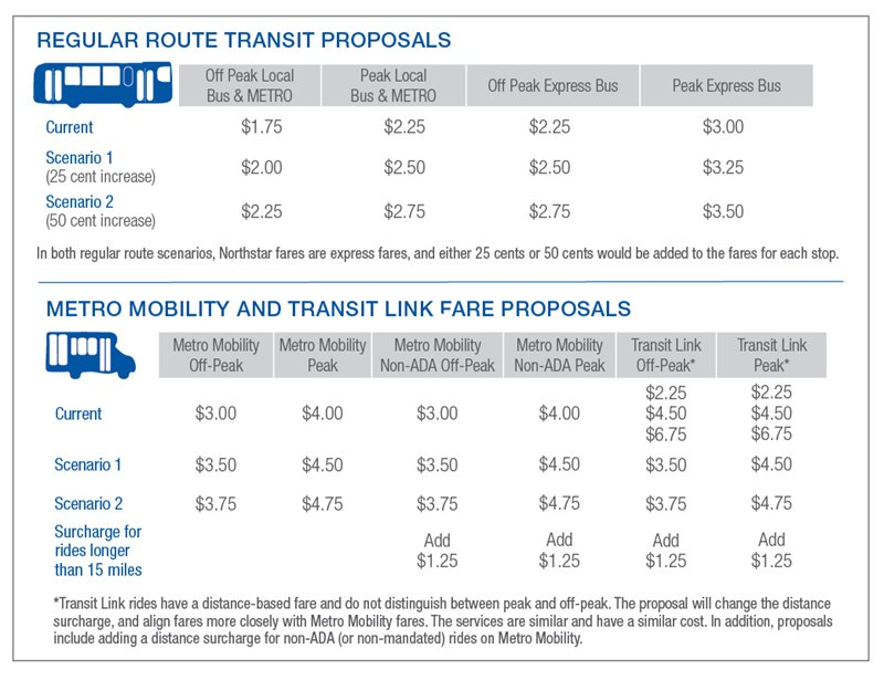 Regular Route, Metro Mobility, and Transit Link Fare proposals