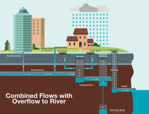 Between 1938 and 1995, combined sanitary and storm sewers would overflow into the Mississippi River during rainstorms. View larger image here.