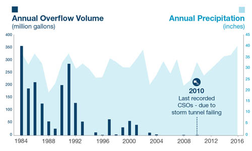 Graph shows the success of the region's efforts to eliminate combined sewer overflows into the Mississippi River.