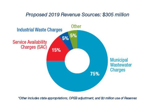 Regional wastewater operations are financed by user fees.