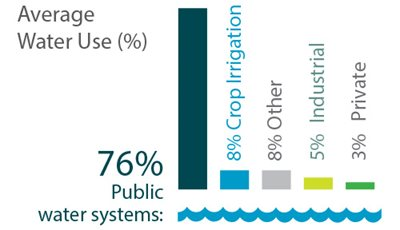 Chart: Average Water Use: 76%25 is public water systems; 8%25 is crop irrigation; 8%25 is other; 5%25 is industrial; 3%25 is private.