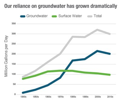 Chart: Our reliance on groundwater has grown dramatically, from 10,000 million gallons a day in the 1940s to 200 million gallons a day in the 2010s.