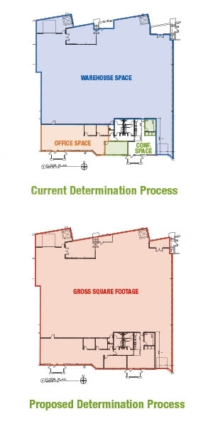 Gross square feet of a business space will become the basis for many SAC determinations under the new procedures.