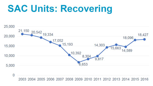 An increase in construction since the Great Recession has led to healthy SAC revenue.