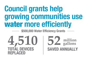 $500,000 in previous grants saved 52 million gallons annually and replaced 4,510 devices.