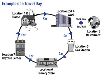 A Travel Day may include trips from home to work, to a restaurant, to a gas station, grocery store, or day care, to home. See the One-Day Travel Diary (pdf).