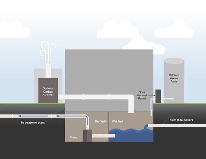 Diagram of chemical odor control system outside and above grade at a lift station. Belowground features: flow from local sewers to wet well, to the pump in the dry well, to the treatment plant.  The aboveground features, a calcium nitrate tank, odor control panel, and optional carbon air filter, are connected to the belowground wet well section.