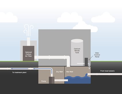 Diagram of chemical odor control system inside a lift station.  Belowground features: flow from local sewers to wet well, to the pump in the dry well, to the treatment plant.  The aboveground features, a calcium nitrate tank and odor control panel inside the lift station, and an optional carbon air filter outside the lift station, are connected to the belowground wet well section.