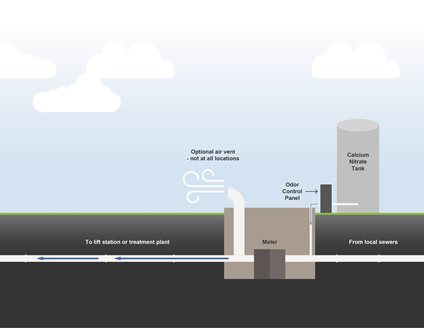 Diagram of chemical odor control system outside a meter station, above grade.  Belowground features: flow from local sewers to the meter, then to the lift station or treatment plant.  The aboveground features, a calcium nitrate tank and odor control panel, are connected before the meter, and an optional air vent not at all locations is connected after it.