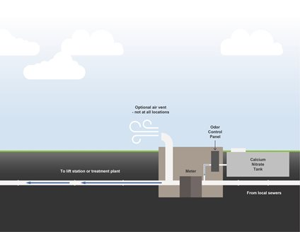 Diagram of chemical odor control system outside a meter station, below grade.  Belowground features: flow from local sewers to the meter, then to the lift station or treatment plant.  Also belowground, a calcium nitrate tank and odor control panel are connected before the meter, and an aboveground optional air vent not at all locations is connected after it.