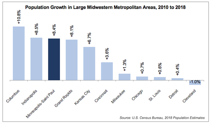 Bar graph comparing population growth among large midwestern metropolitan areas
