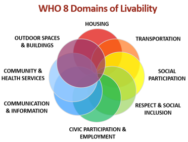 WHO 8 Domains of Livability