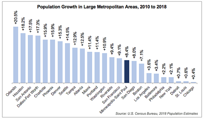 Bar graph showing comparison of growth rates among large metropolitan areas throughout the United States