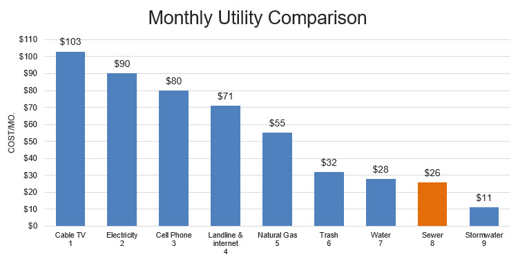 Chart comparing monthly utility costs as follows: Cable TV(1): $103; Electricity(2): $90; Cell Phone(3): $80; Landline & internet(4): $71; Natural Gas(5): $55; Trash(6): $32; Water(7): $28; Sewer(8): $26; Stormwater(9): $11.