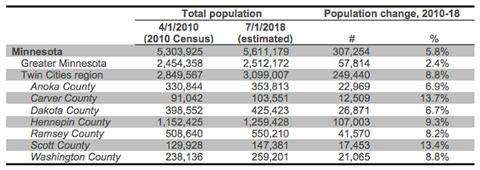 Table showing population change greater Minnesota and Twin Cities region